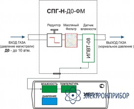 Система пробоподготовки газов СПГ-Н-Д0-ФМ-Р