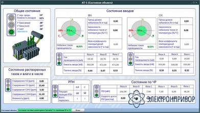 Математическое средство мониторинга и диагностики c протоколом мэк (iec) 61850-8 ПО INVA МЭК (IEC)