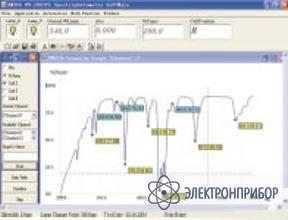 Пакет обработки и передачи данных ПО для моделей 2800, 2802, 2802S, 2804