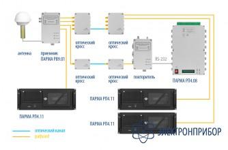 Система приема и передачи сигналов точного времени gps Парма РВ 9.01